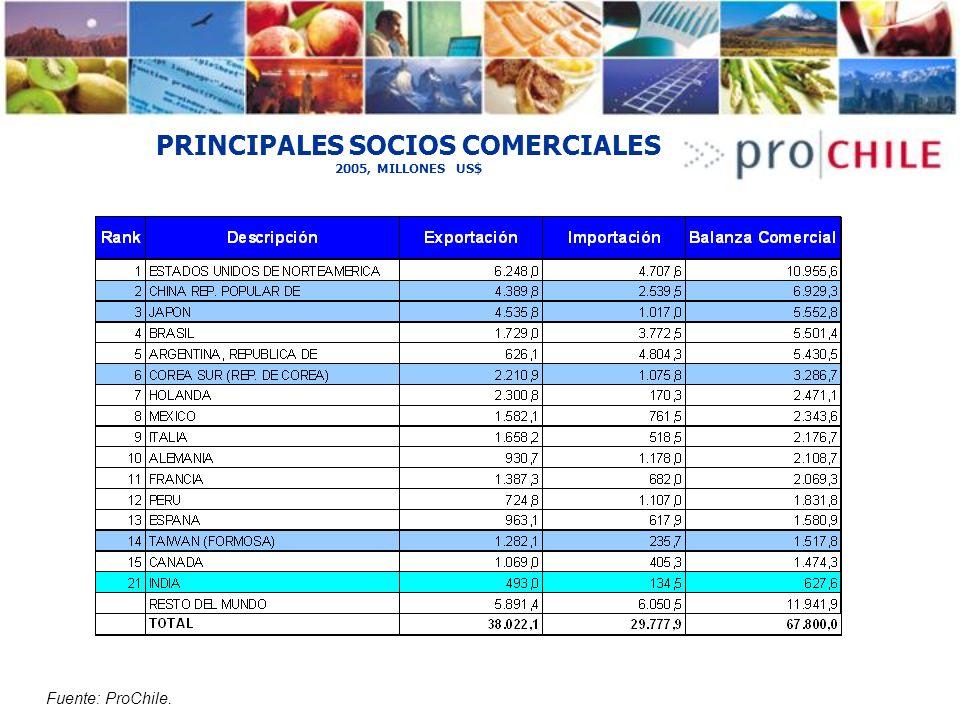 PRINCIPALES SOCIOS COMERCIALES 2005, MILLONES US$ Fuente: ProChile.