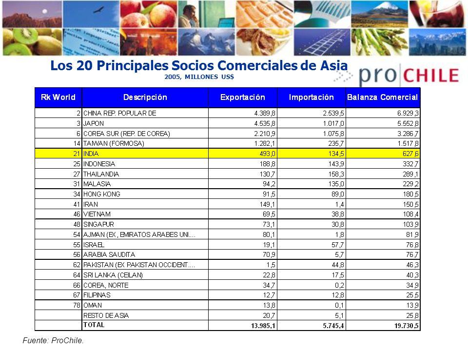 Los 20 Principales Socios Comerciales de Asia 2005, MILLONES US$ Fuente: ProChile.
