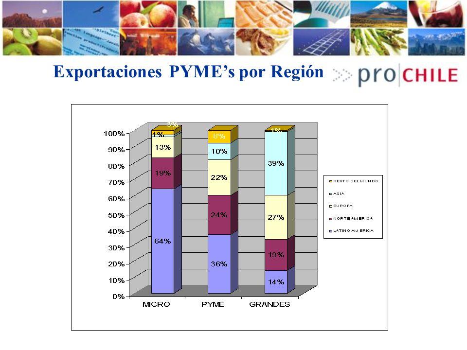 Exportaciones PYMEs por Región
