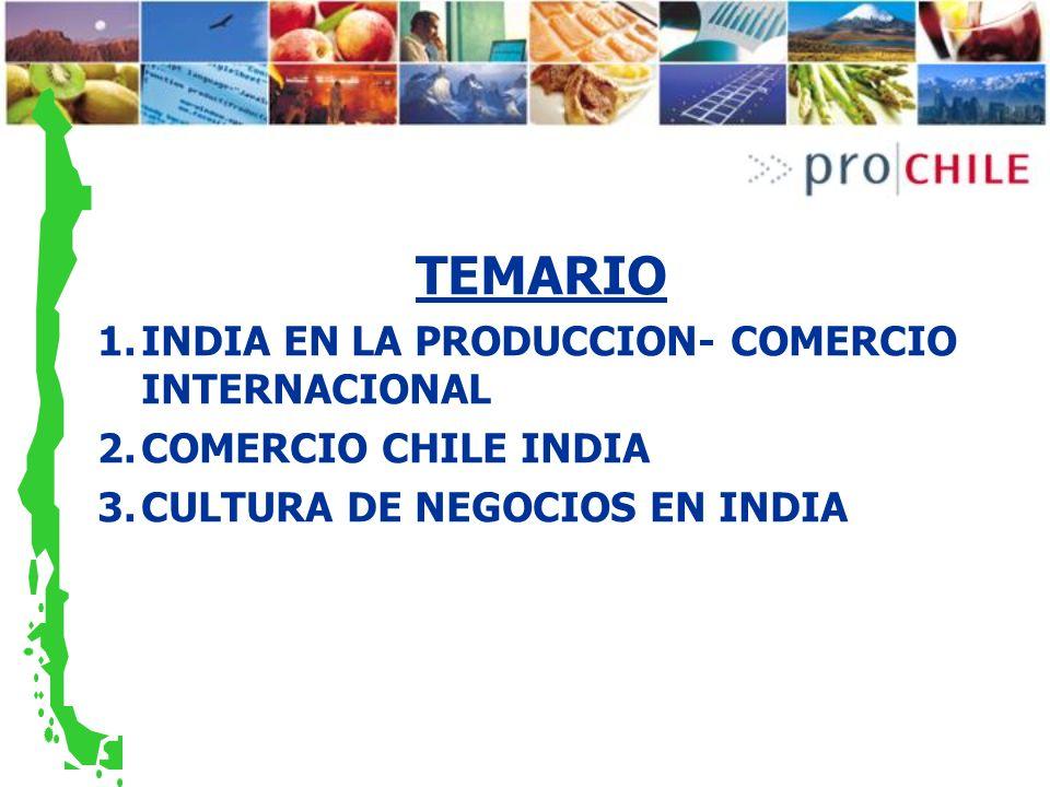 Principales productos exportados a India, US$