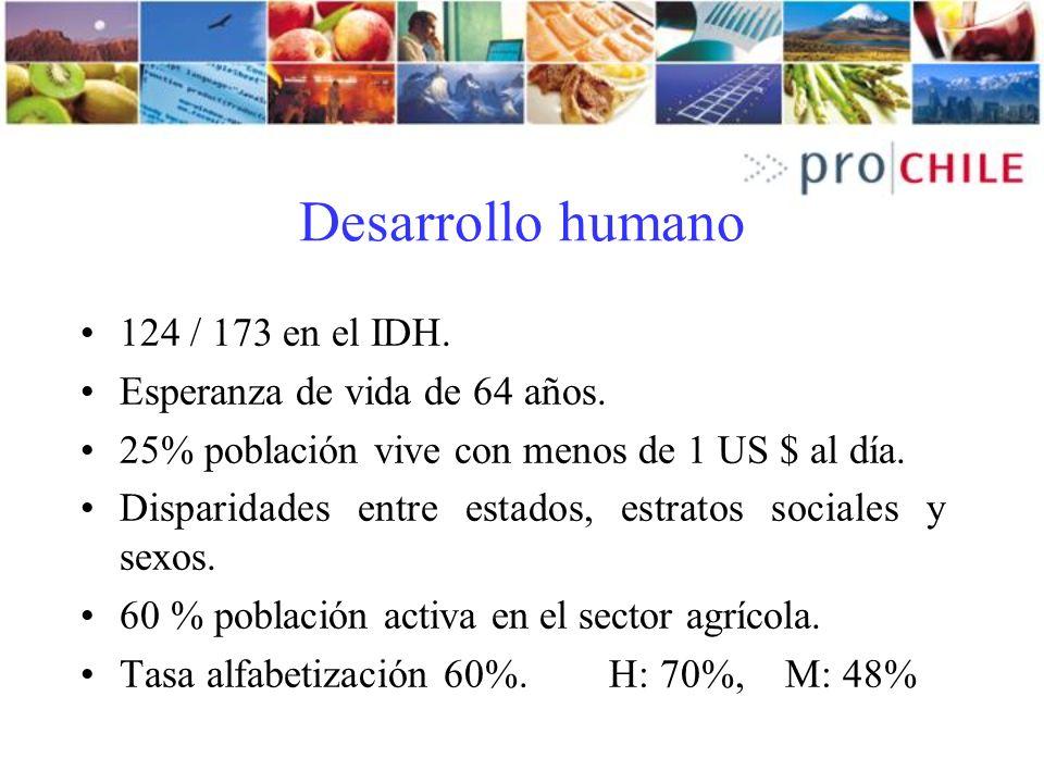 Desarrollo humano 124 / 173 en el IDH. Esperanza de vida de 64 años. 25% población vive con menos de 1 US $ al día. Disparidades entre estados, estrat