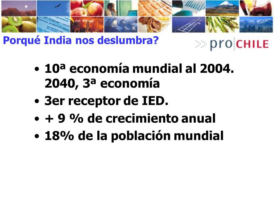 Porqué India nos deslumbra? 10ª economía mundial al 2004. 2040, 3ª economía 3er receptor de IED. + 9 % de crecimiento anual 18% de la población mundia