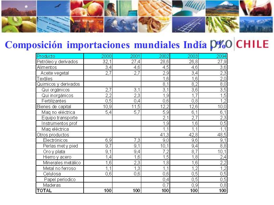 Composición importaciones mundiales India, %