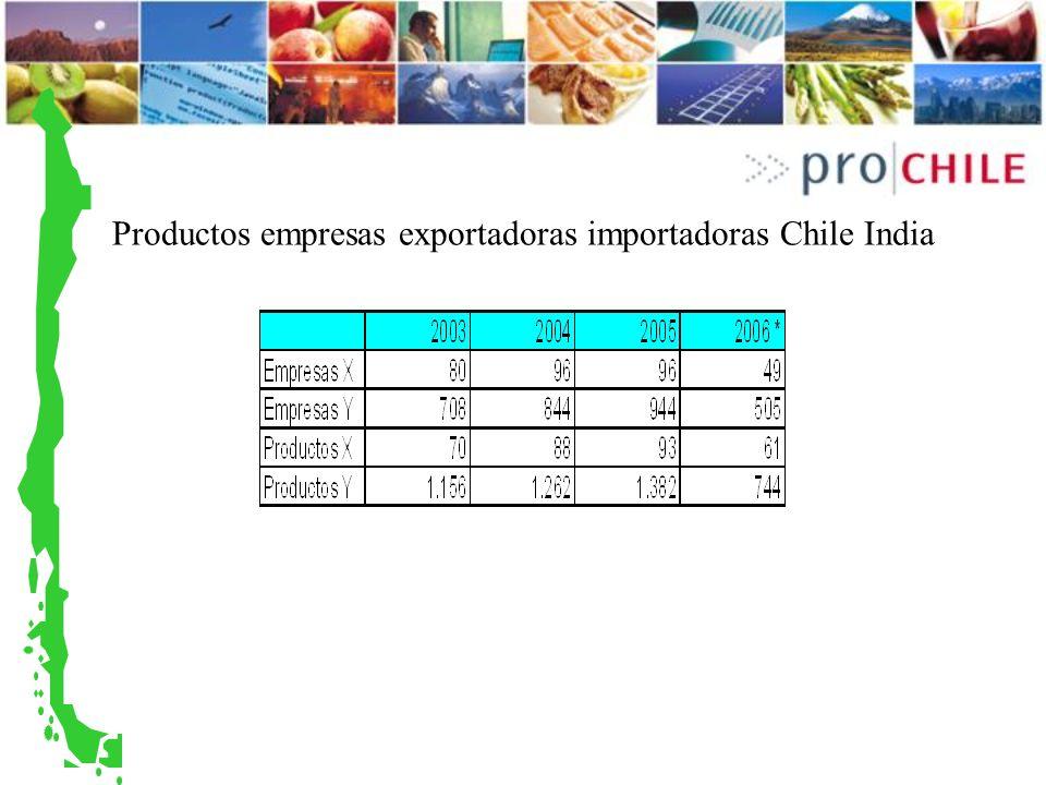 Productos empresas exportadoras importadoras Chile India