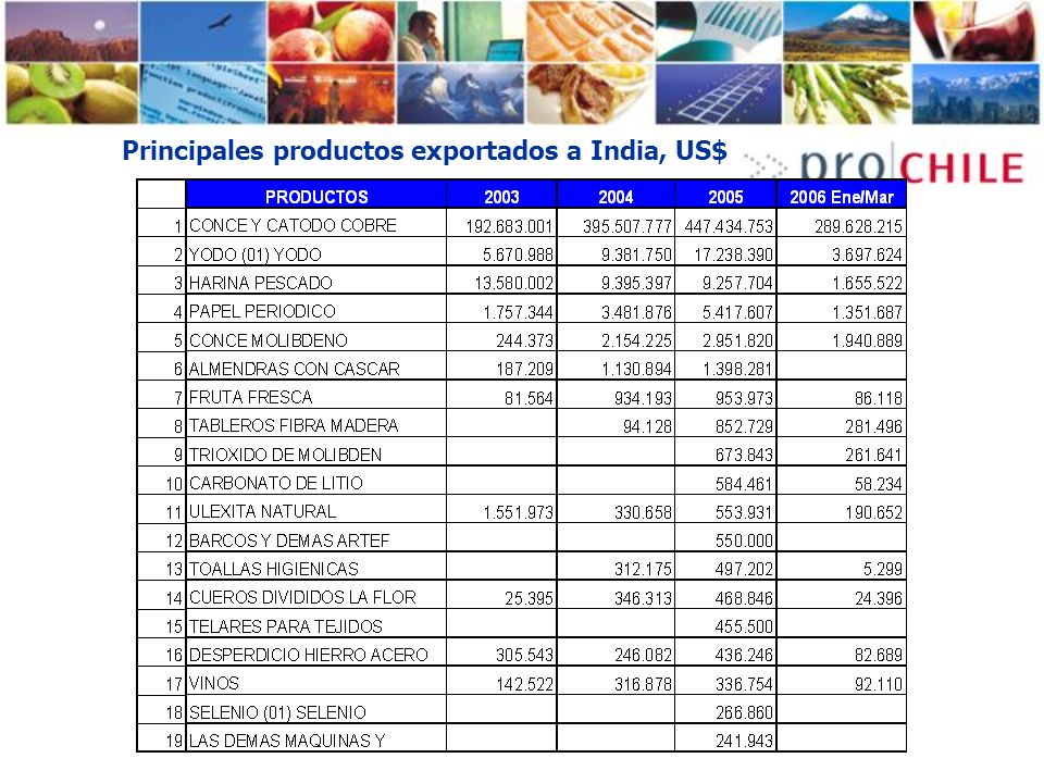 Principales productos exportados a India, US$