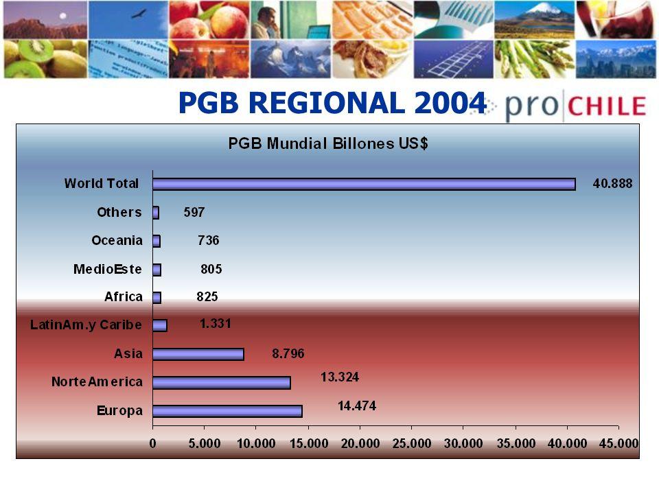 PRINCIPALES ECONOMIAS, PGB 2041/2004/3 Informe Goldman Sachs, Dreaming with BRICs,Fuente: World Bank