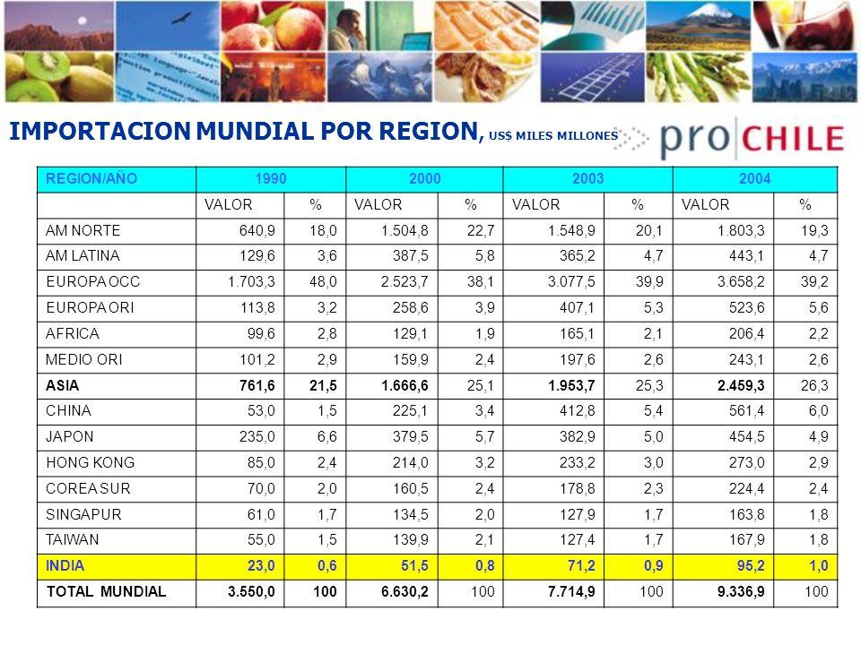El Comercio Bilateral Chile-India Fuente: ProChile