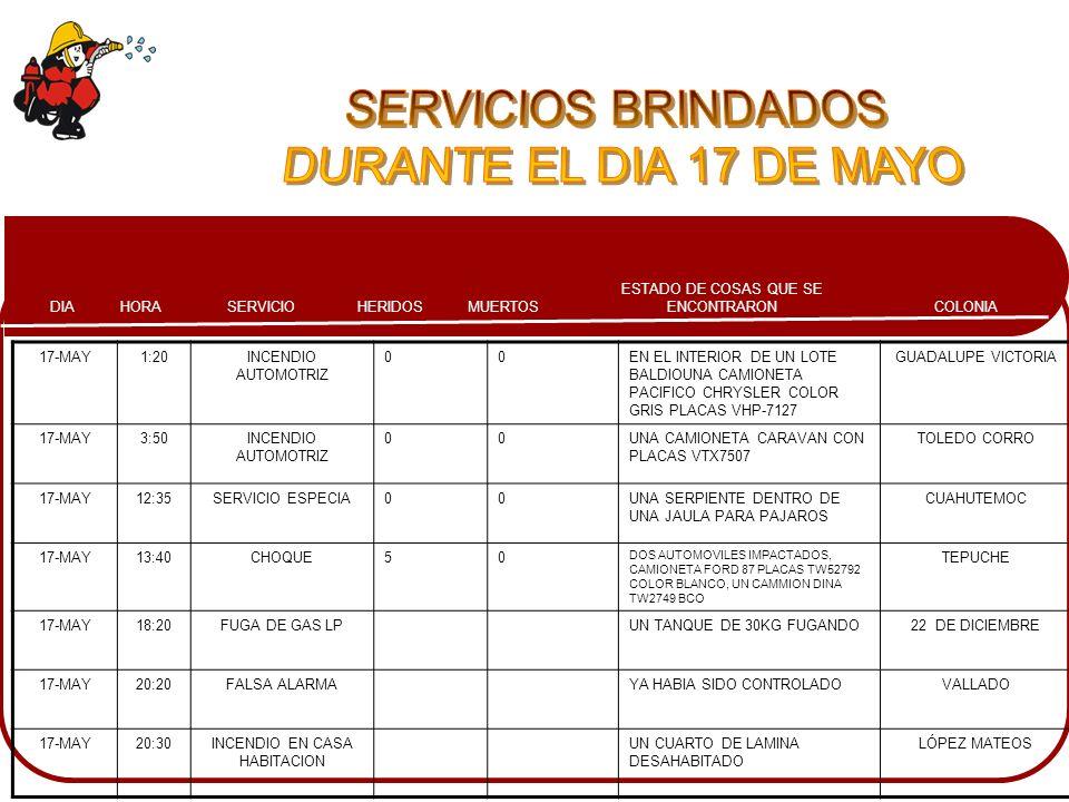 COLONIA ESTADO DE COSAS QUE SE ENCONTRARONMUERTOSHERIDOSSERVICIOHORADIA 17-MAY1:20INCENDIO AUTOMOTRIZ 00EN EL INTERIOR DE UN LOTE BALDIOUNA CAMIONETA