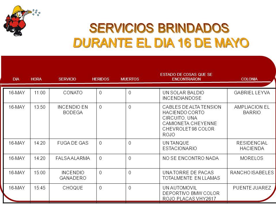 COLONIA ESTADO DE COSAS QUE SE ENCONTRARONMUERTOSHERIDOSSERVICIOHORADIA 16-MAY11:00CONATO00UN SOLAR BALDIO INCENDIANDOSE GABRIEL LEYVA 16-MAY13:50INCE