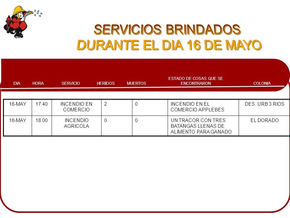 COLONIA ESTADO DE COSAS QUE SE ENCONTRARONMUERTOSHERIDOSSERVICIOHORADIA 16-MAY17:40INCENDIO EN COMERCIO 20INCENDIO EN EL COMERCIO APPLEBES DES. URB 3