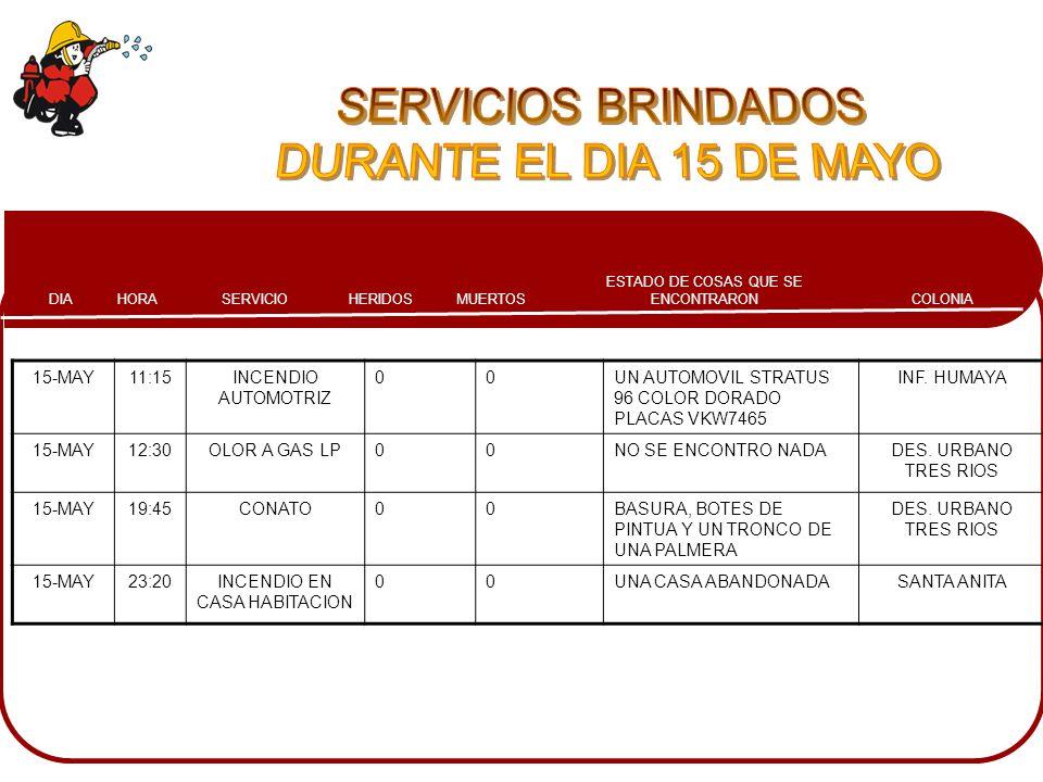 COLONIA ESTADO DE COSAS QUE SE ENCONTRARONMUERTOSHERIDOSSERVICIOHORADIA 15-MAY11:15INCENDIO AUTOMOTRIZ 00UN AUTOMOVIL STRATUS 96 COLOR DORADO PLACAS V