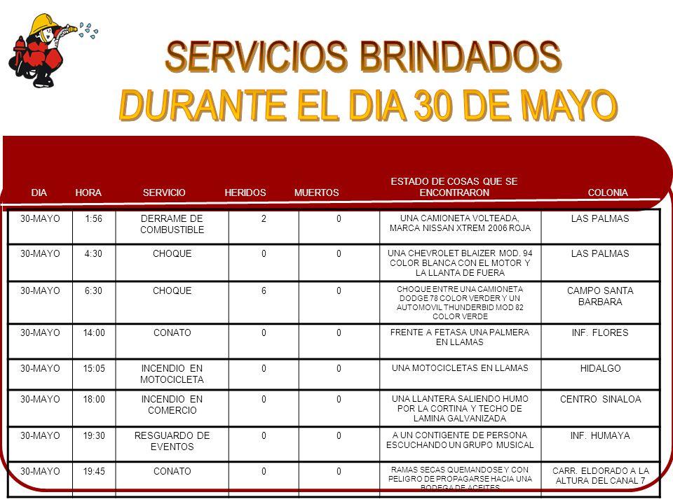 COLONIA ESTADO DE COSAS QUE SE ENCONTRARONMUERTOSHERIDOSSERVICIOHORADIA 30-MAYO1:56DERRAME DE COMBUSTIBLE 20 UNA CAMIONETA VOLTEADA, MARCA NISSAN XTRE