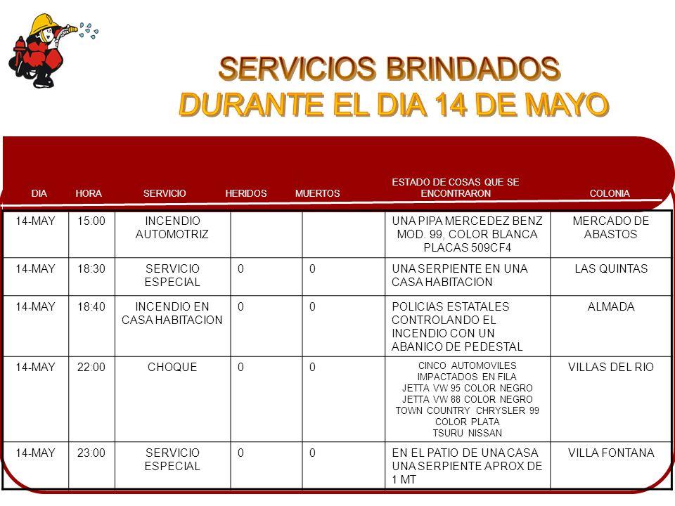 COLONIA ESTADO DE COSAS QUE SE ENCONTRARONMUERTOSHERIDOSSERVICIOHORADIA 14-MAY15:00INCENDIO AUTOMOTRIZ UNA PIPA MERCEDEZ BENZ MOD. 99, COLOR BLANCA PL