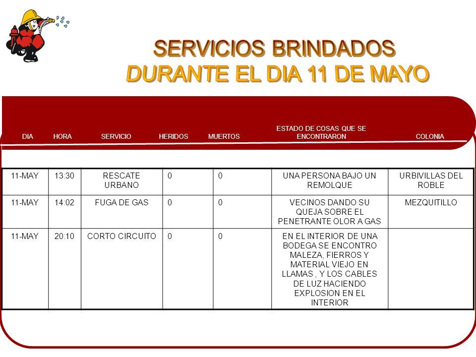 COLONIA ESTADO DE COSAS QUE SE ENCONTRARONMUERTOSHERIDOSSERVICIOHORADIA 11-MAY13:30RESCATE URBANO 00UNA PERSONA BAJO UN REMOLQUE URBIVILLAS DEL ROBLE