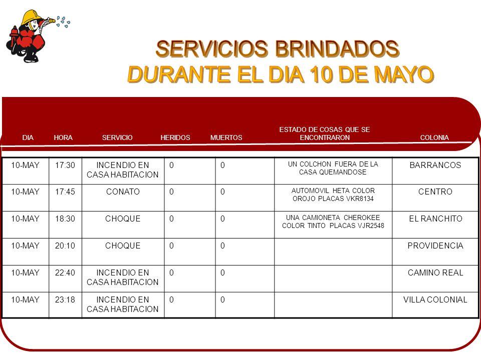 COLONIA ESTADO DE COSAS QUE SE ENCONTRARONMUERTOSHERIDOSSERVICIOHORADIA 10-MAY17:30INCENDIO EN CASA HABITACION 00 UN COLCHON FUERA DE LA CASA QUEMANDO