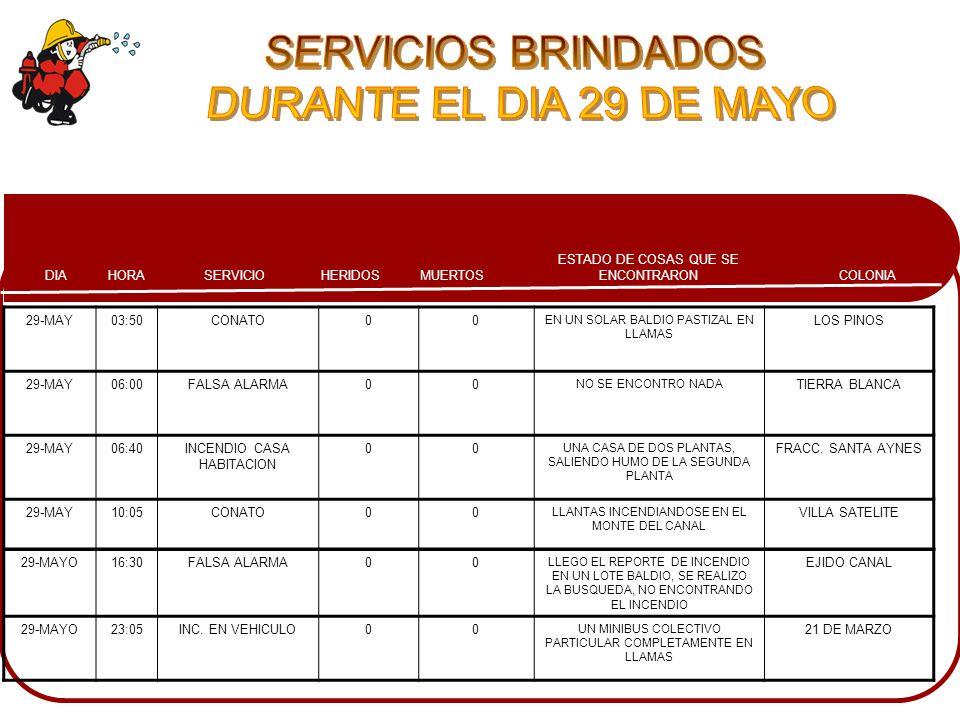 COLONIA ESTADO DE COSAS QUE SE ENCONTRARONMUERTOSHERIDOSSERVICIOHORADIA 29-MAY03:50CONATO00 EN UN SOLAR BALDIO PASTIZAL EN LLAMAS LOS PINOS 29-MAY06:0