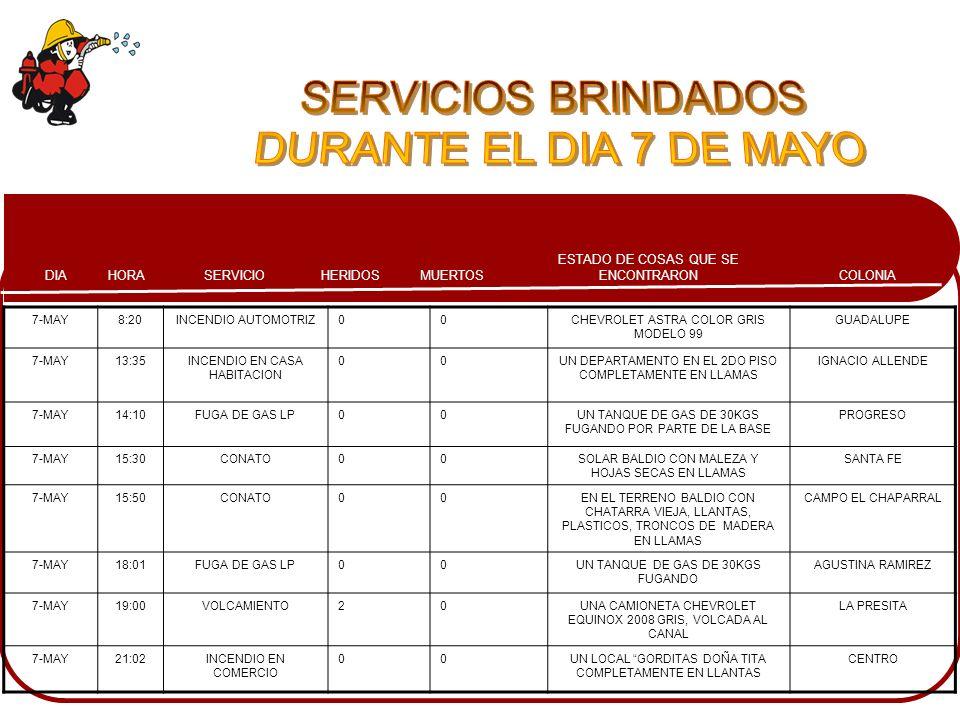 COLONIA ESTADO DE COSAS QUE SE ENCONTRARONMUERTOSHERIDOSSERVICIOHORADIA 7-MAY8:20INCENDIO AUTOMOTRIZ00CHEVROLET ASTRA COLOR GRIS MODELO 99 GUADALUPE 7