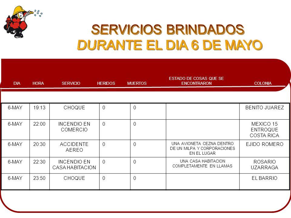 COLONIA ESTADO DE COSAS QUE SE ENCONTRARONMUERTOSHERIDOSSERVICIOHORADIA 6-MAY19:13CHOQUE00BENITO JUAREZ 6-MAY22:00INCENDIO EN COMERCIO 00MEXICO 15 ENT