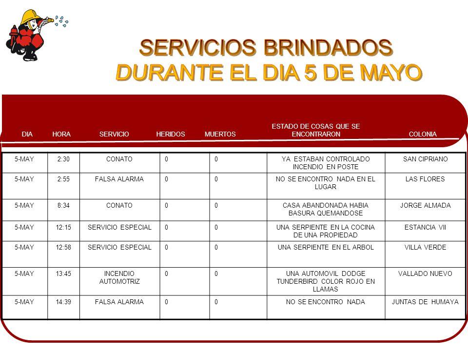 COLONIA ESTADO DE COSAS QUE SE ENCONTRARONMUERTOSHERIDOSSERVICIOHORADIA 5-MAY2:30CONATO00YA ESTABAN CONTROLADO INCENDIO EN POSTE SAN CIPRIANO 5-MAY2:5