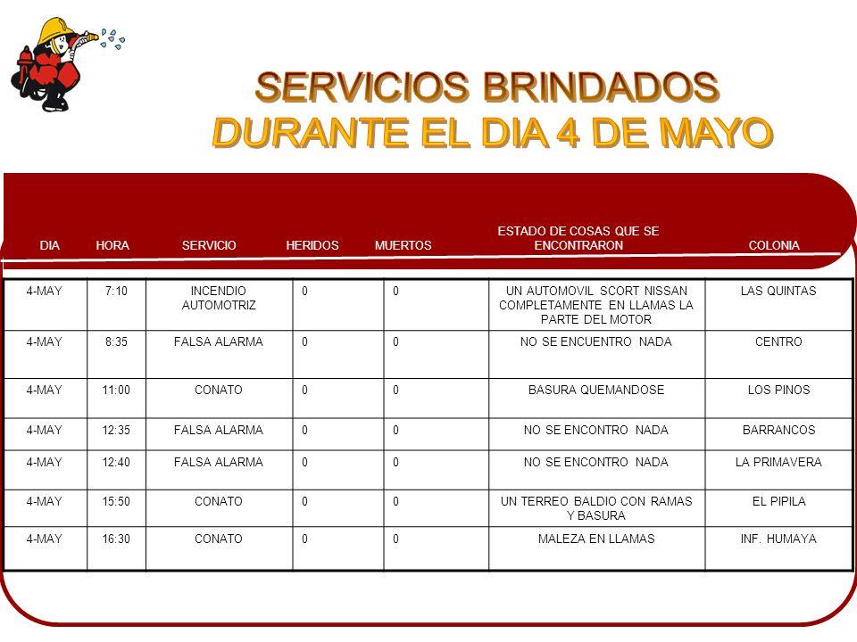 COLONIA ESTADO DE COSAS QUE SE ENCONTRARONMUERTOSHERIDOSSERVICIOHORADIA 4-MAY7:10INCENDIO AUTOMOTRIZ 00UN AUTOMOVIL SCORT NISSAN COMPLETAMENTE EN LLAM