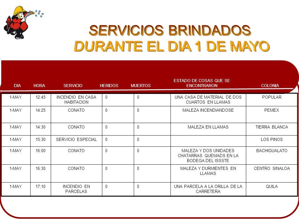 COLONIA ESTADO DE COSAS QUE SE ENCONTRARONMUERTOSHERIDOSSERVICIOHORADIA 1-MAY12:45INCENDIO EN CASA HABITACION 00UNA CASA DE MATERIAL DE DOS CUARTOS EN