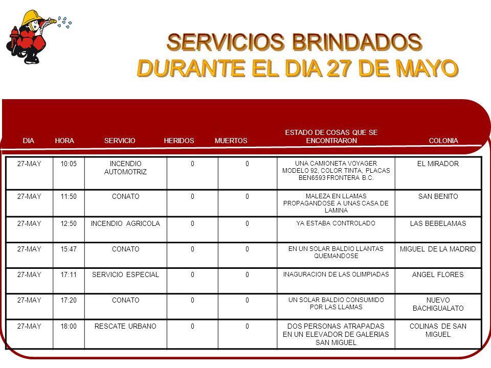 COLONIA ESTADO DE COSAS QUE SE ENCONTRARONMUERTOSHERIDOSSERVICIOHORADIA 27-MAY10:05INCENDIO AUTOMOTRIZ 00 UNA CAMIONETA VOYAGER MODELO 92, COLOR TINTA
