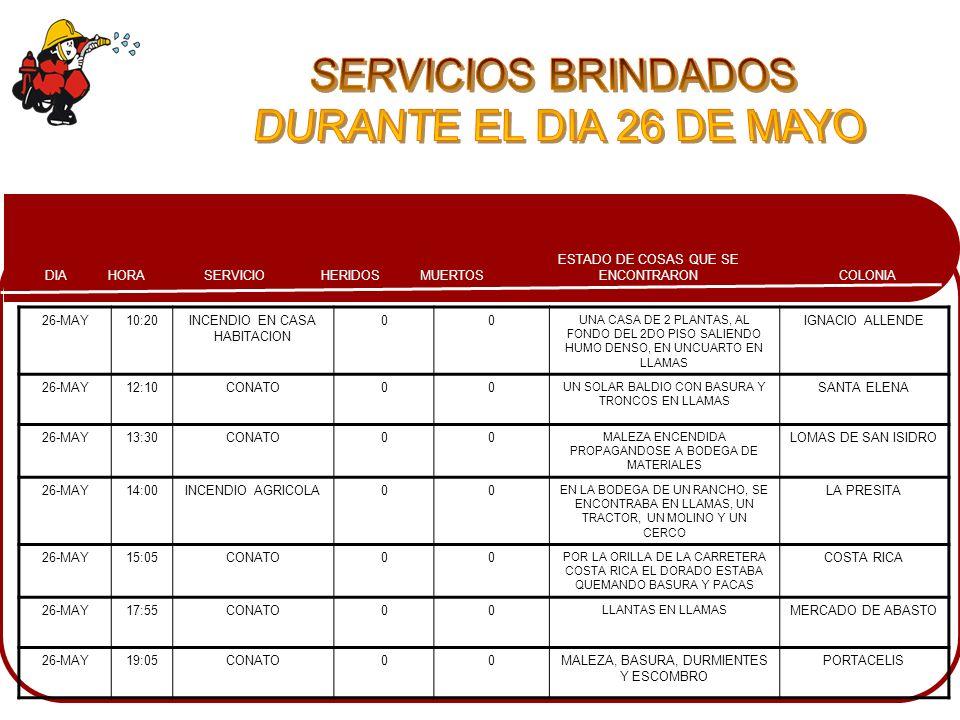 COLONIA ESTADO DE COSAS QUE SE ENCONTRARONMUERTOSHERIDOSSERVICIOHORADIA 26-MAY10:20INCENDIO EN CASA HABITACION 00 UNA CASA DE 2 PLANTAS, AL FONDO DEL