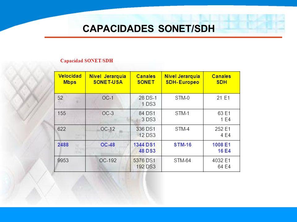 CAPACIDADES SONET/SDH Capacidad SONET/SDH Velocidad Mbps Nivel Jerarquia SONET-USA Canales SONET Nivel Jerarquia SDH- Europeo Canales SDH 52OC-1 28 DS