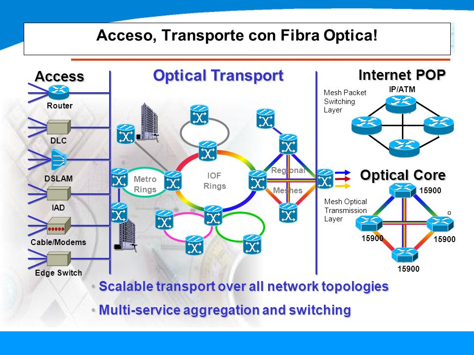 Acceso, Transporte con Fibra Optica! Optical Transport Access Internet POP Mesh Optical Transmission Layer IP/ATM Metro Rings IOF Rings Regional Meshe