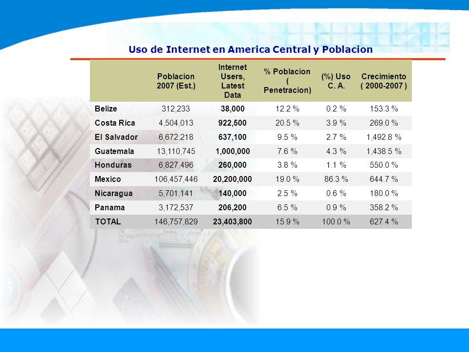 Uso de Internet en America Central y Poblacion Poblacion 2007 (Est.) Internet Users, Latest Data % Poblacion ( Penetracion) (%) Uso C. A. Crecimiento