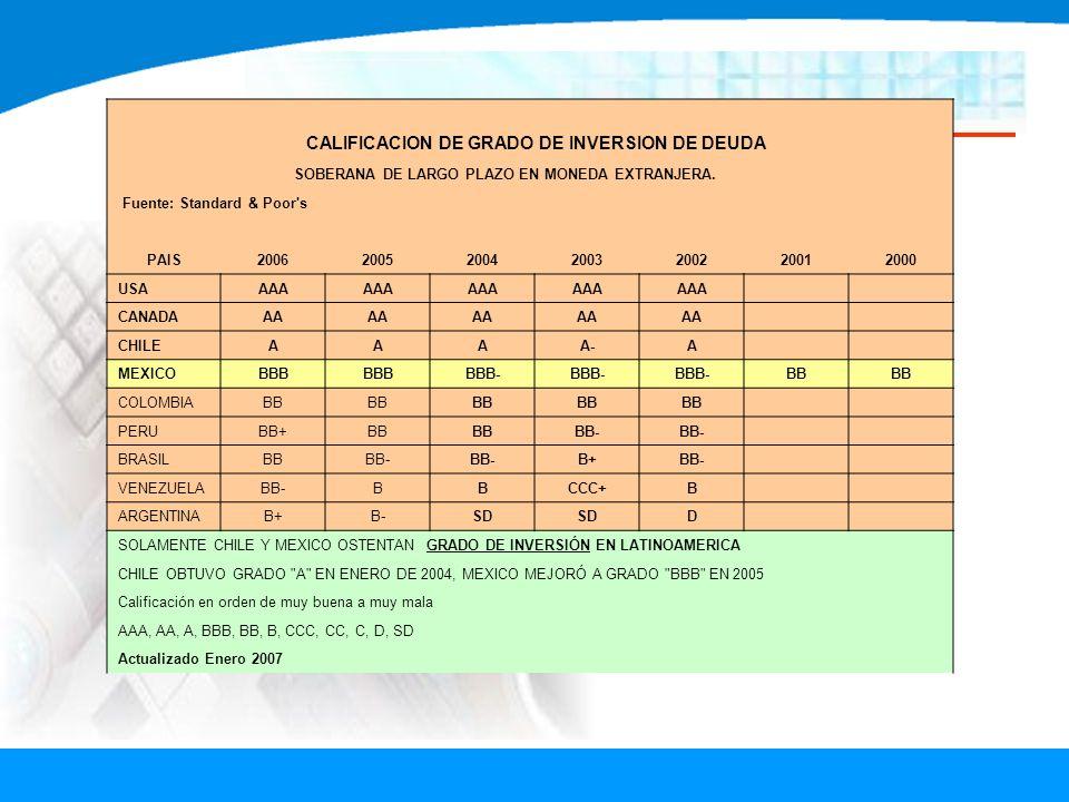 CALIFICACION DE GRADO DE INVERSION DE DEUDA SOBERANA DE LARGO PLAZO EN MONEDA EXTRANJERA. Fuente: Standard & Poor's PAIS2006200520042003200220012000 U