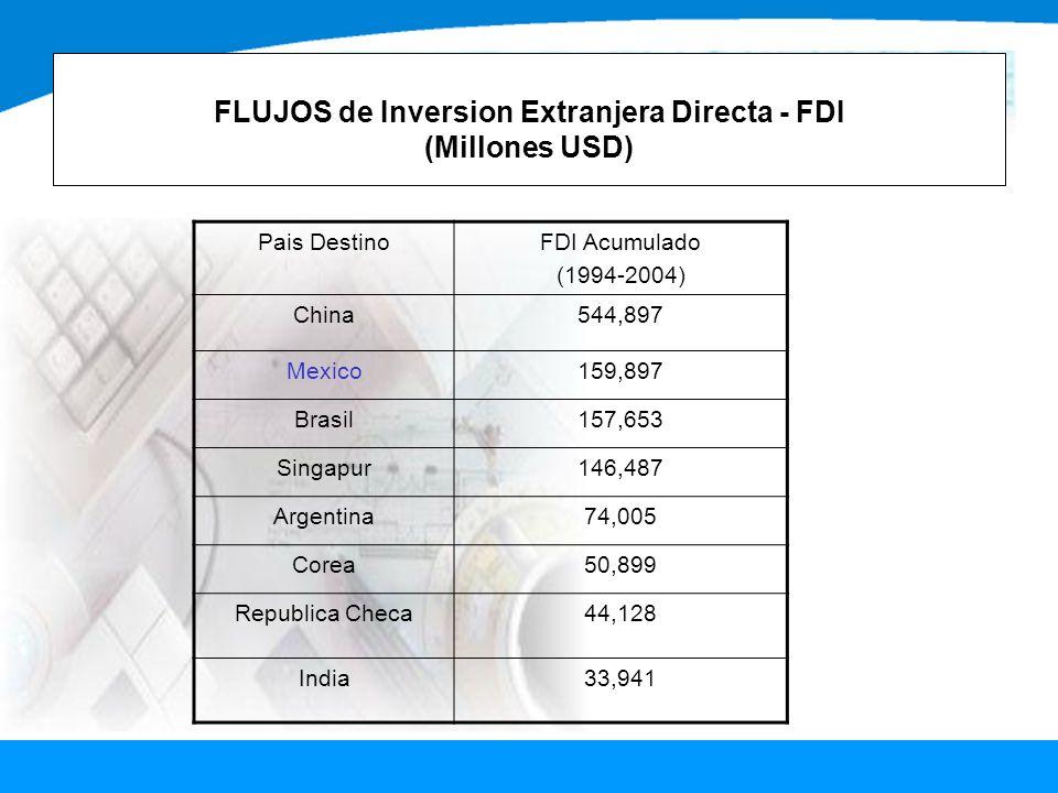 FLUJOS de Inversion Extranjera Directa - FDI (Millones USD) Pais DestinoFDI Acumulado (1994-2004) China544,897 Mexico159,897 Brasil157,653 Singapur146