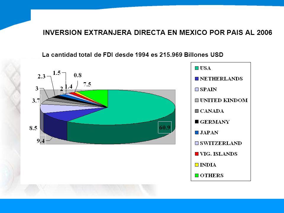 INVERSION EXTRANJERA DIRECTA EN MEXICO POR PAIS AL 2006 La cantidad total de FDI desde 1994 es 215.969 Billones USD