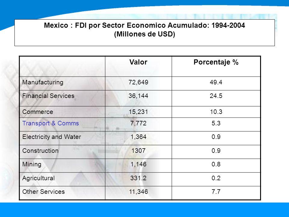 Mexico : FDI por Sector Economico Acumulado: 1994-2004 (Millones de USD) ValorPorcentaje % Manufacturing72,64949.4 Financial Services36,14424.5 Commer