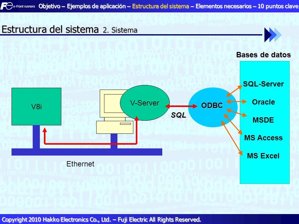 17 17 Copyright 2010 Hakko Electronics Co., Ltd. – Fuji Electric All Rights Reserved. V8i Ethernet V-Server Bases de datos ODBC SQL-Server Oracle MSDE