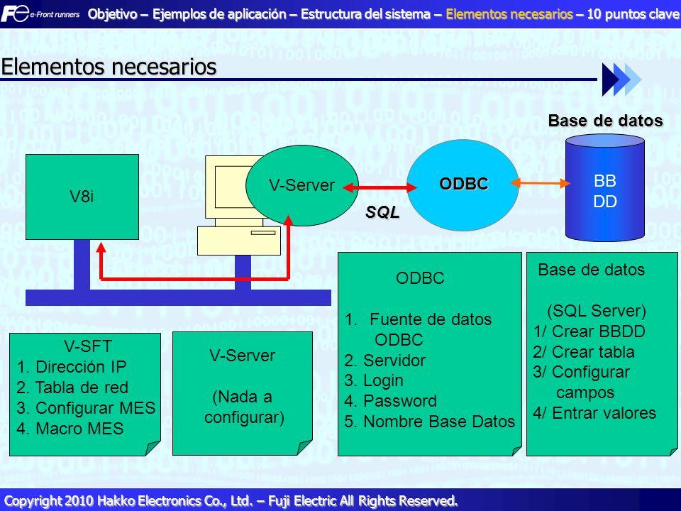 20 20 Copyright 2010 Hakko Electronics Co., Ltd. – Fuji Electric All Rights Reserved. BB DD V-Server Base de datos ODBC SQL V-SFT 1. Dirección IP 2. T