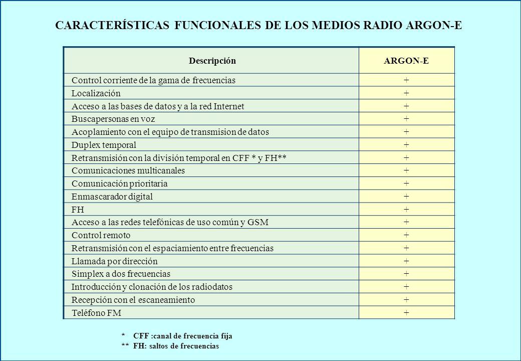 CARACTERÍSTICAS TÉCNICAS PRINCIPALES DE LOS MEDIOS RADIO ARGON-E DescripciónА-НЦEА-МЦЕА-РЦЕА-GSMЕ Gama de frecuencias, MHz, OUC MHz, GSM 146 – 174 - 146 – 174 900/1800 Espaciamiento entre frecuencias, kHz12,5 Número de saltos FH240 Número de frecuencias para los FHhasta 256 Largo de la clave del enmascarador2 127 Inteligibilidad de los mensajes en vozclase 2 Prioridad en acceso a comunicaciones con el número de niveles3 Potencia de salida del transmisor, W, reducida / nominal1/510/5010/50 2 (GSM) Sensibilidad, μV, mín0,5 (типовая 0,25) Cantidad de direcciones para la llamada 1000 – las individuales 100 – las colectivas 10 - las circulares Repetidor temporal CFF FH ++++ ++++ +-+- ++++ Repetidor de frecuencia CFF FH ---- ---- ++++ ---- Número de canales de escaneamiento10 Número de canales de operación100 Simplex/ Simplex a dos frecuencias++++ Duplex a frecuencia--+- Duplex a tiemo++-+ Transmisión simultanea de datos y voz++-+ Control remoto por una línea alámbrica a dos filos de hasta 500 m largo-+-- Temperatura de operación-30…+50 0 С Peso, kg0,551,557,25