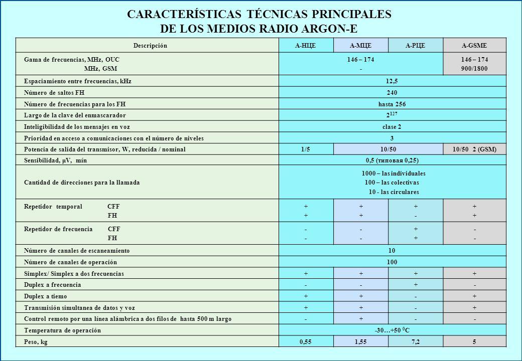 Estación radio А–НЦЕ-1 Estación radio А–НЦЕ-2 Cargador individual А–АКБ–ЗУ1 Adaptador de la red АС 10 – 12 Аdaptador al encededor de cigarillos ИП 15–7,5–АБ Acumulador 2ЛИА-3,5 Adaptador de la red АС 60–12 Cargador de grupo А–АКБ-ЗУ2 panel externopanel de mano Accesorio microtelefnico Accesorio laringo- telefónico COMPLEJO DE MEDIOS TÉCNICOS DE LA COMUNICACIÓN RADIO DIGITAL CONFIDENCIAL Estaciones radio digitales portátiles Juego de equipos suplementarios
