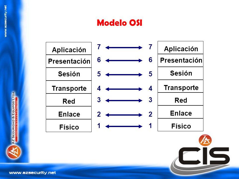 Modelo OSI Aplicación Presentación Sesión Transporte Red Enlace Físico 1 2 3 4 5 6 7 1 2 3 4 5 6 7 Aplicación Presentación Sesión Transporte Red Enlac