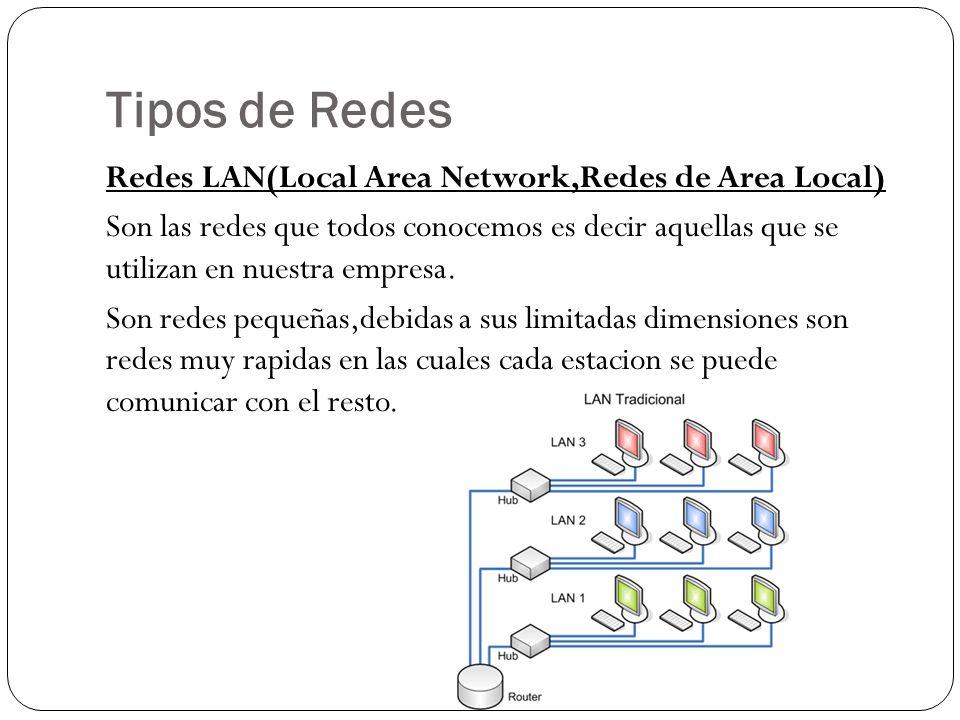 Tipos de Redes Redes LAN(Local Area Network,Redes de Area Local) Son las redes que todos conocemos es decir aquellas que se utilizan en nuestra empresa.