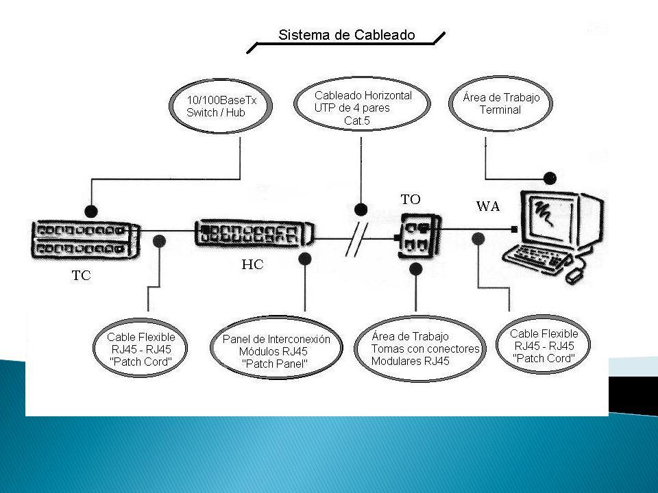 Para la realización práctica de la red estructurada de la universidad y de la faculta la ingeniería del cableado se ha dividido en 8 fases, las que se detallan a continuación: