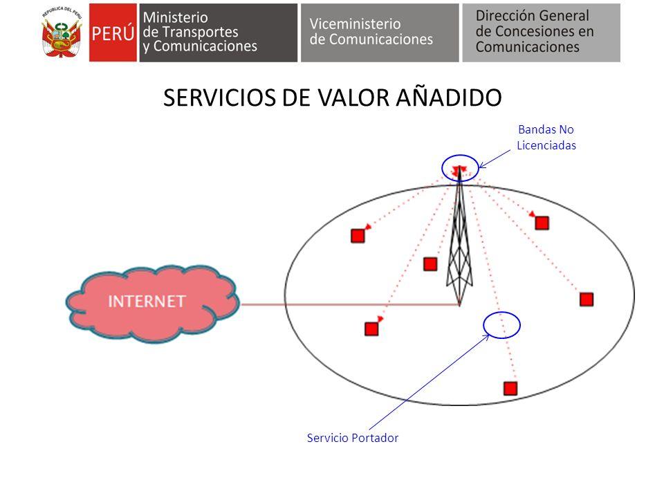 SERVICIOS DE VALOR AÑADIDO Bandas No Licenciadas Servicio Portador