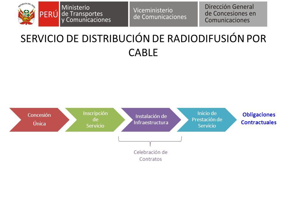 SERVICIO DE DISTRIBUCIÓN DE RADIODIFUSIÓN POR CABLE Concesión Única Inscripción de Servicio Instalación de Infraestructura Inicio de Prestación de Ser