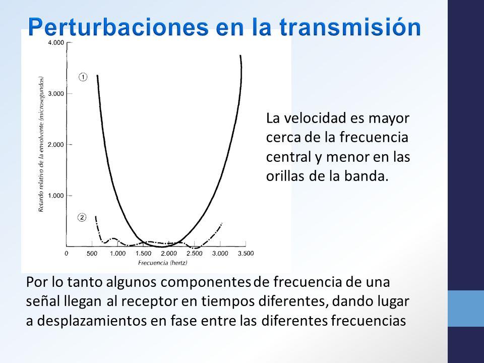 La velocidad es mayor cerca de la frecuencia central y menor en las orillas de la banda.
