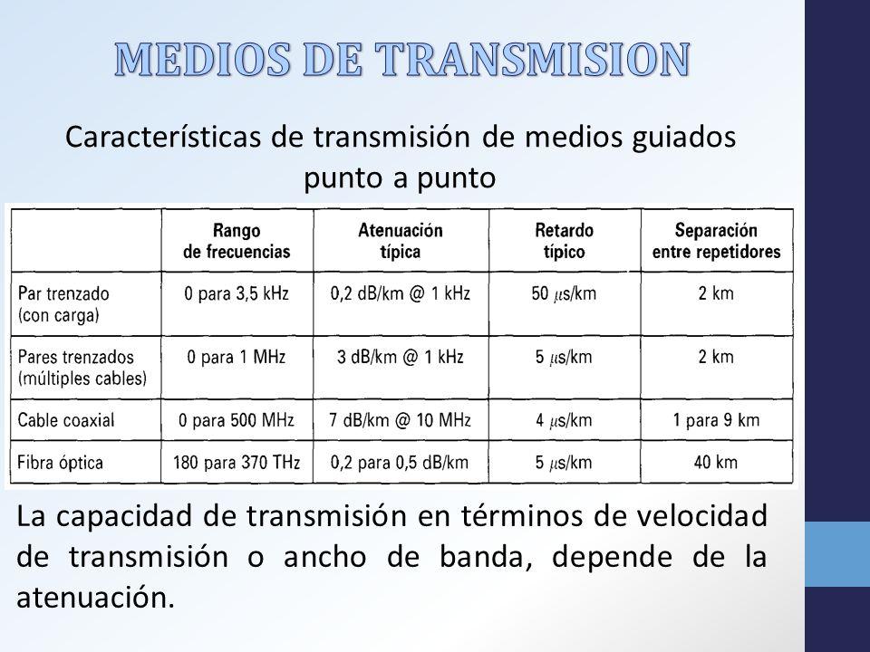 La capacidad de transmisión en términos de velocidad de transmisión o ancho de banda, depende de la atenuación.