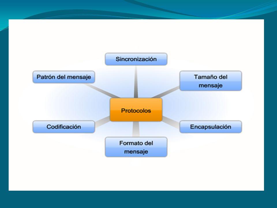2.3Codificación y formatos En la comunicación entre computadoras también hay codificación.