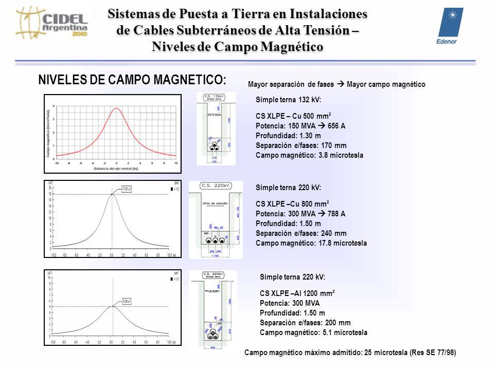 Sistemas de Puesta a Tierra en Instalaciones de Cables Subterráneos de Alta Tensión – Niveles de Campo Magnético NIVELES DE CAMPO MAGNETICO: Simple te