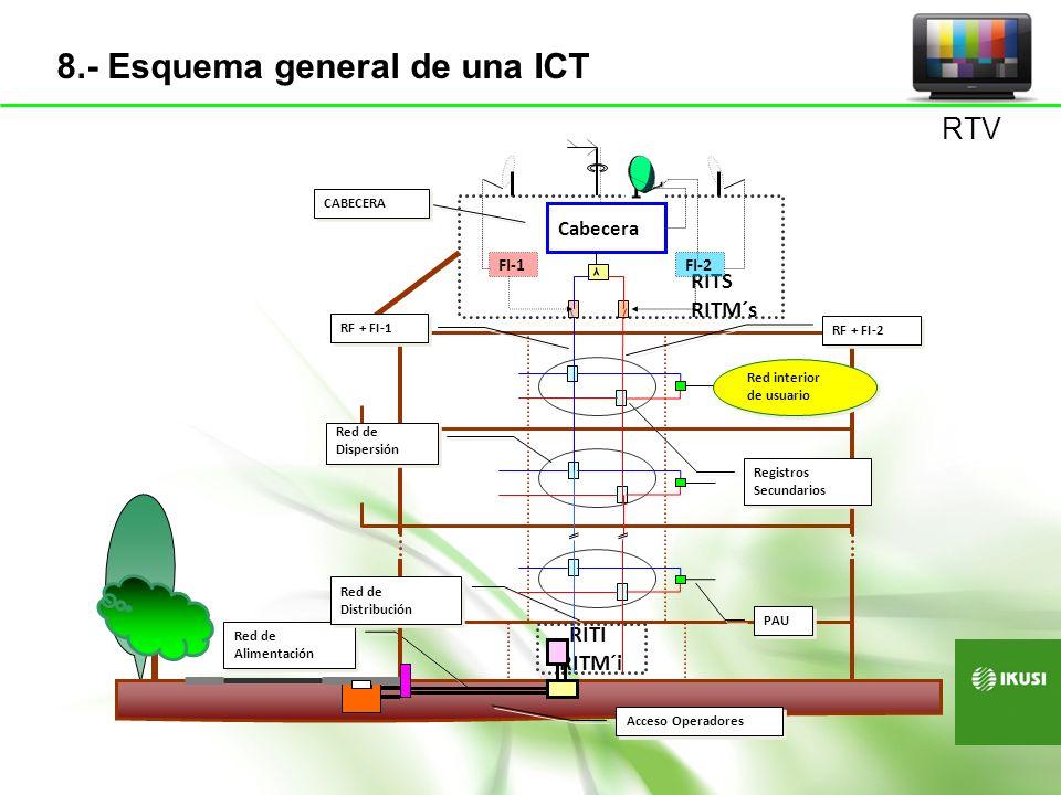 Red de Alimentación Acceso Operadores RITI RITM´i RITS RITM´s Cabecera Y FI-1FI-2 Red interior de usuario Red interior de usuario Red de Dispersión Re