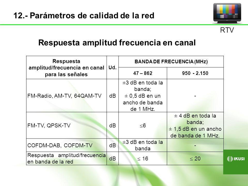 PARÁMETROUNIDAD BANDA DE FRECUENCIA (MHz) 47 – 862950 - 2.150 Nivel de señal Nivel AM-TV dB V 57-80 Nivel 64QAM-TV dB V 45-70 Nivel QPSK-TV dB V 47-77 Nivel FM Radio dB V 40-70 Nivel DAB Radio dB V 30-70 Nivel COFDM-TV dB V 47-70 RTV 13.- Parámetros de calidad (2) Niveles en toma de usuario