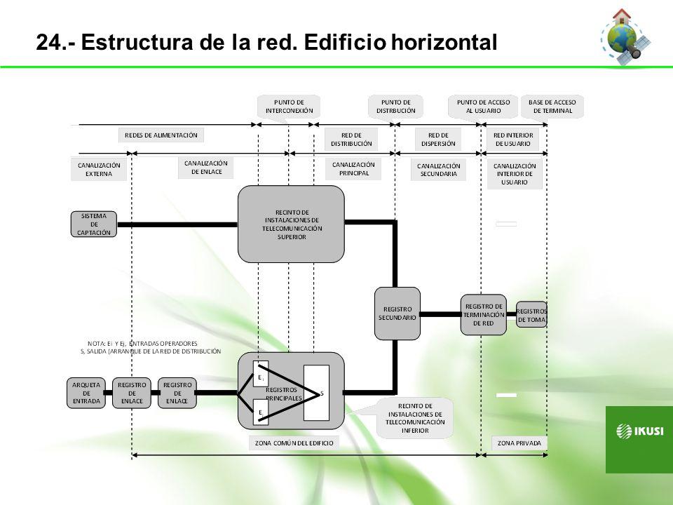 25.- Estructura de la red. Edificio vertical